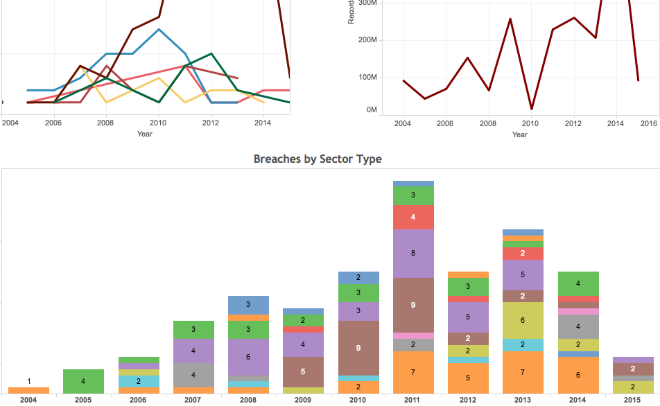 Tableau Interactive: Significant Data Breaches from 2004 to Jan 2015