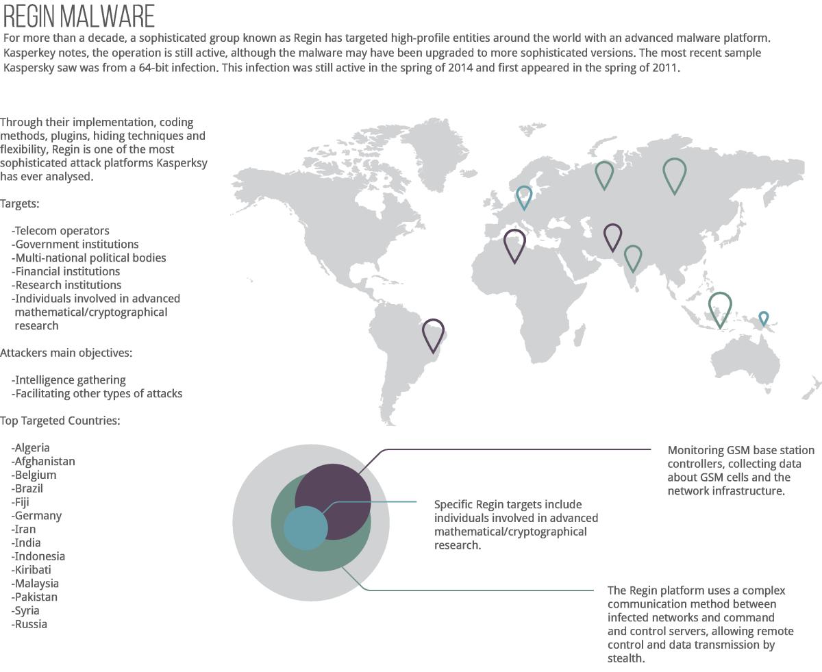 Regin Malware Infographic