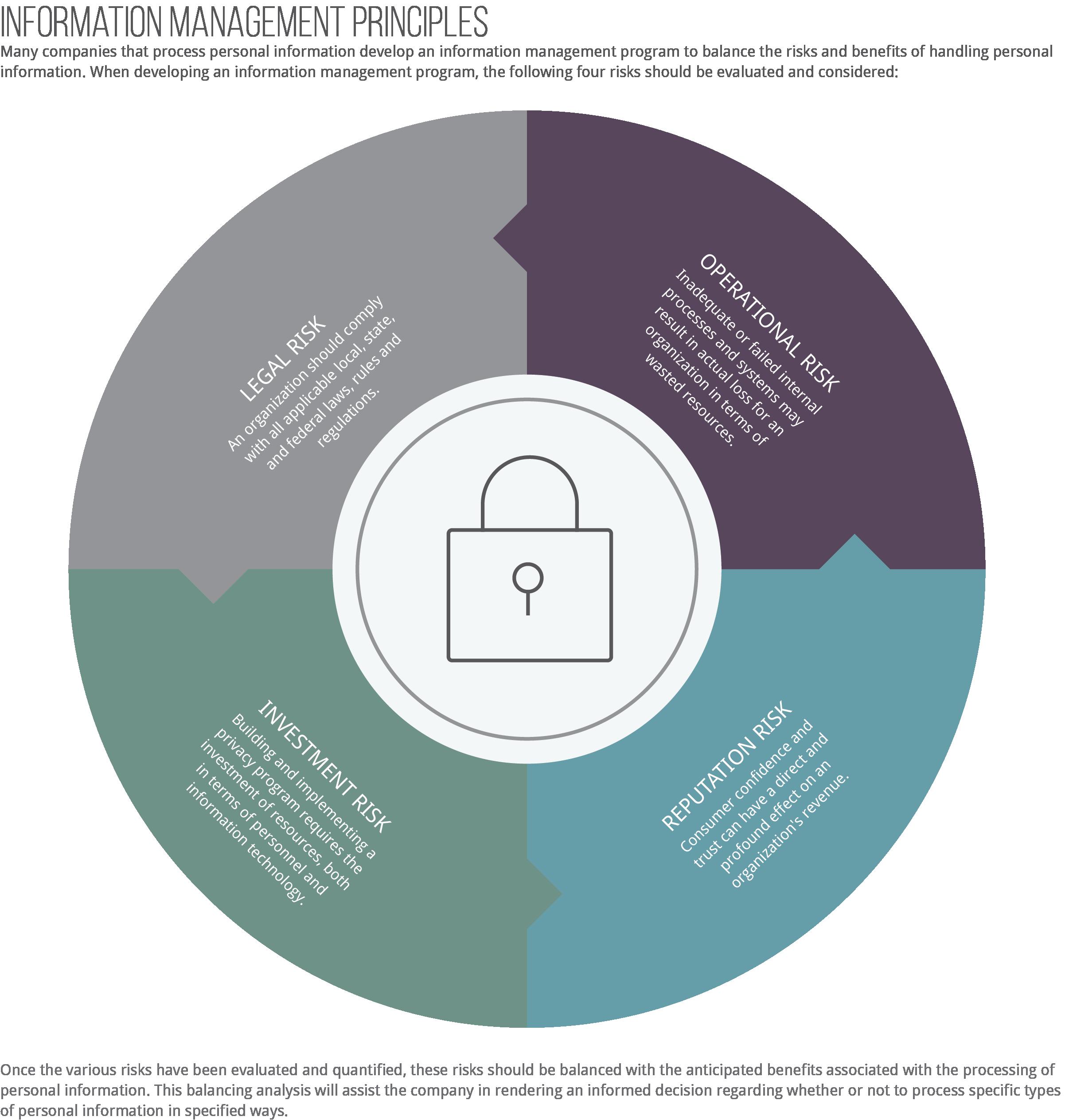 Information Management Risk Assessment